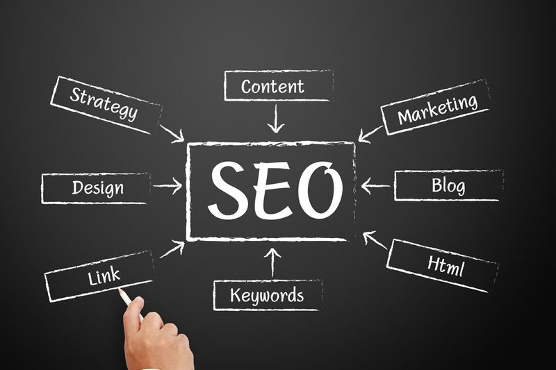 Strong Strategies To Make Use Of For Seo